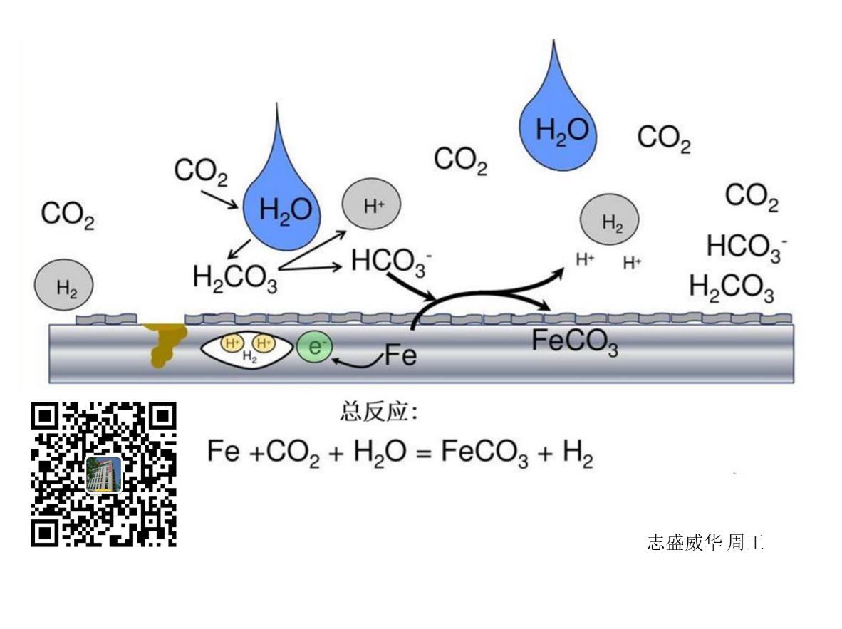 锅炉换热管水中CO2腐蚀原因与防护